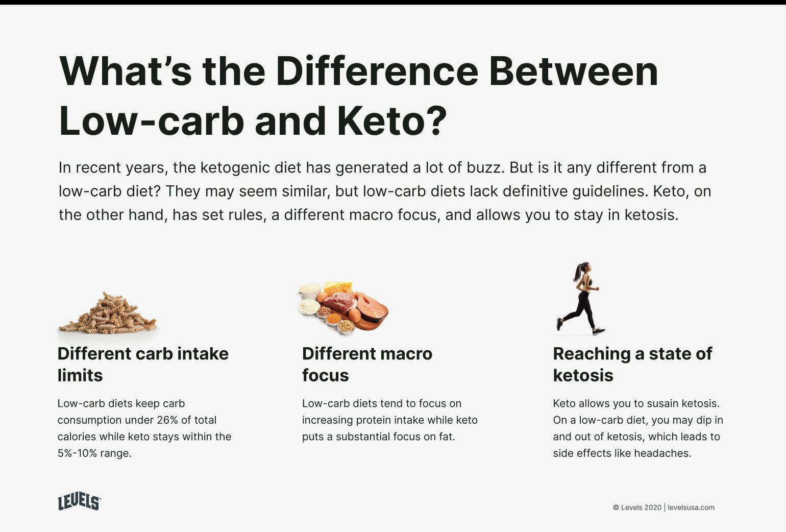 Differences Between Low-cab and Keto - Infographic