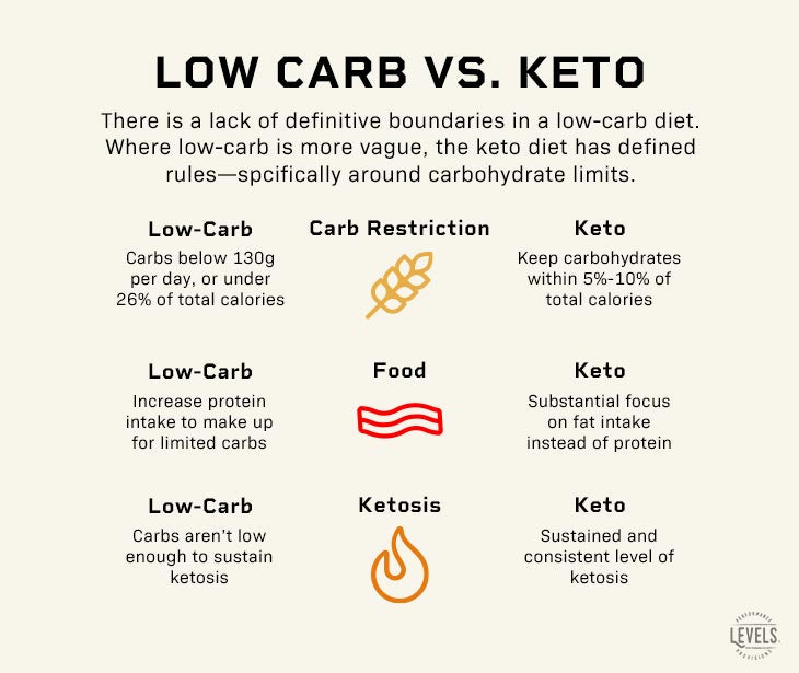 Low Carb vs. Keto Infographic