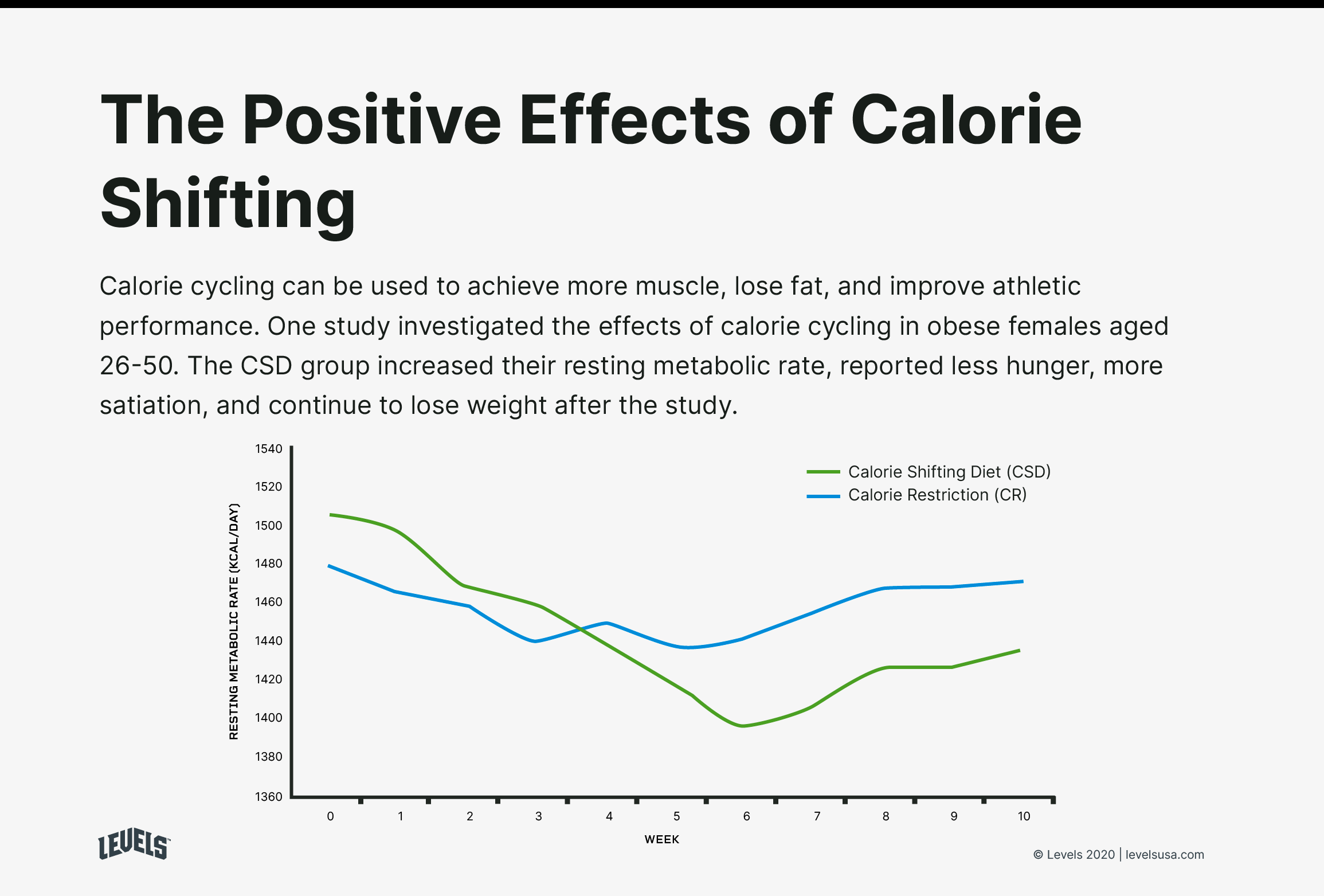 Benefits of Calorie Cycling - Infographic