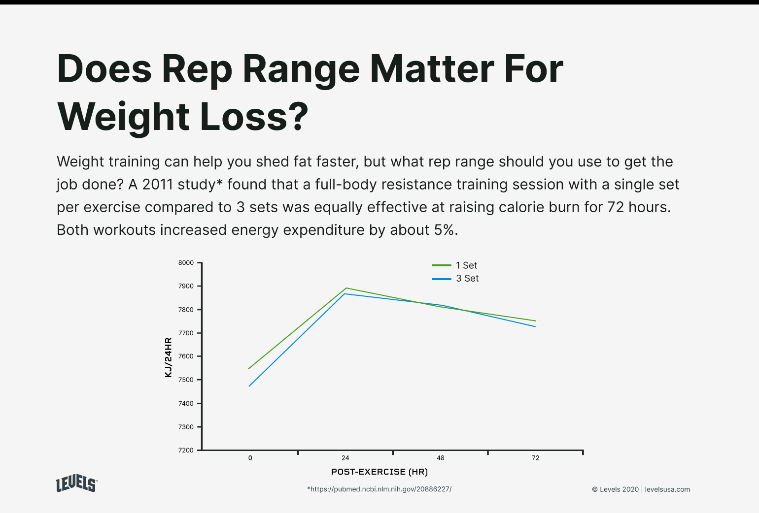 Rep Range For Weight Loss - Infographic