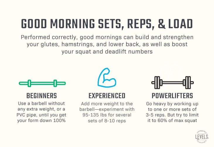 Sets, Reps, Loading, and Other Good Morning Tips - Infographic
