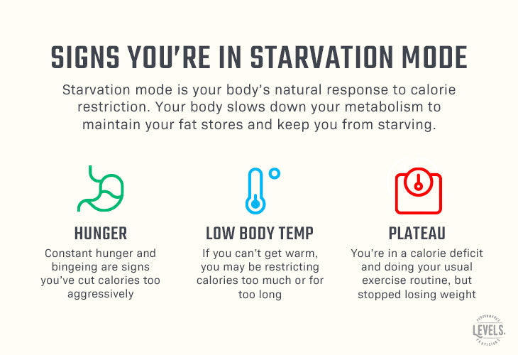 Signs and Symptoms of Starvation Mode - Infographic