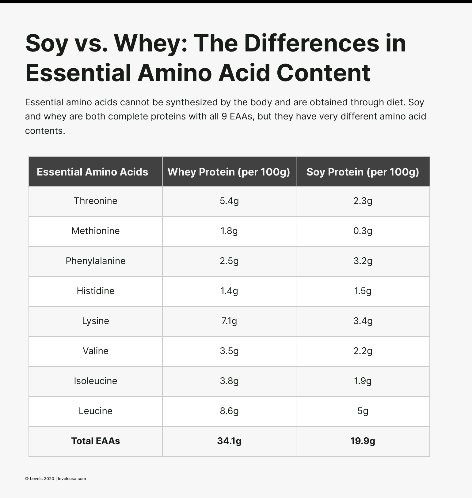 Soy vs Whey Protein: Essential Amino Acid Content - Infographic