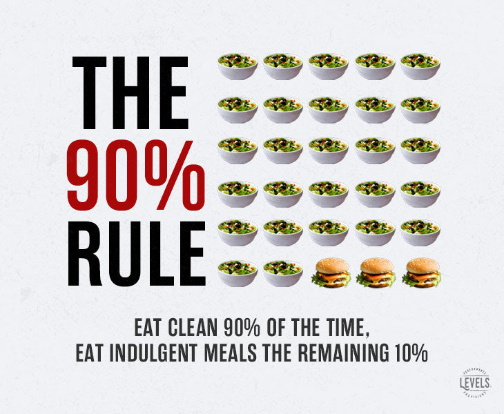 The 90 Percent Rule - Infographic