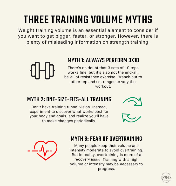 How Many Exercises Per Muscle Group - 3 Training Volume Myths Infographic