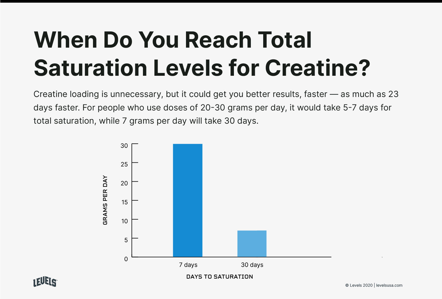 When Do You Reach Total Saturation Levels for Creatine - Infographic