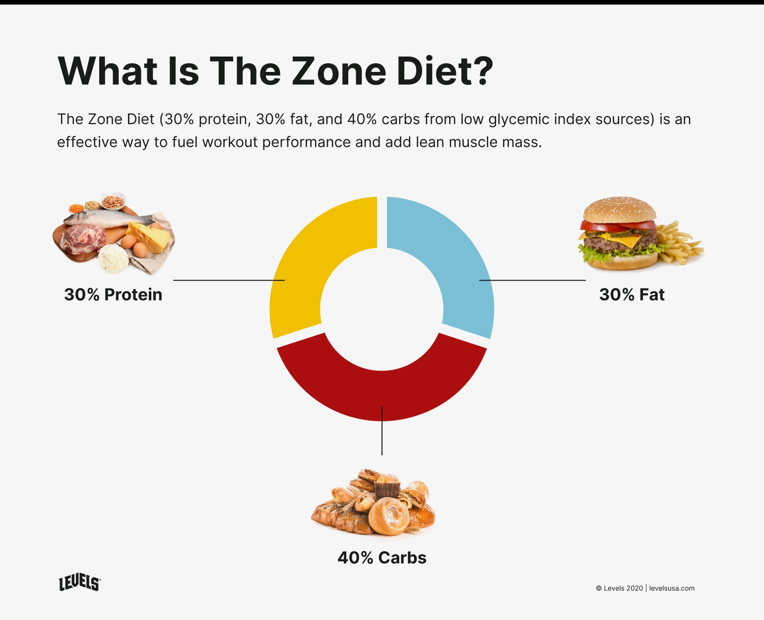 The Zone Diet - Infographic