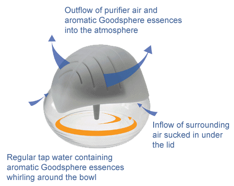 How Goodsphere Air Purifiers Work