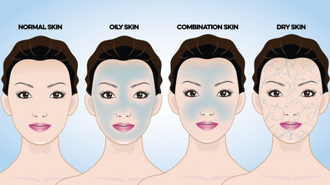 What is your skin type by Beauty Mixtress™
