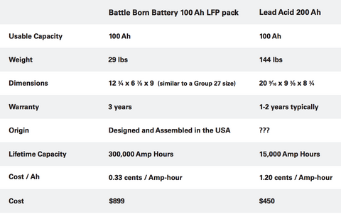 Lithium Battery versus Lead-Acid Battery Comparison