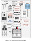 Magnum Mini Panel (MMP-250-30D) Simplified Install Diagram - Campervan HQ