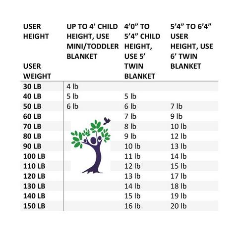 weighted blanket size chart