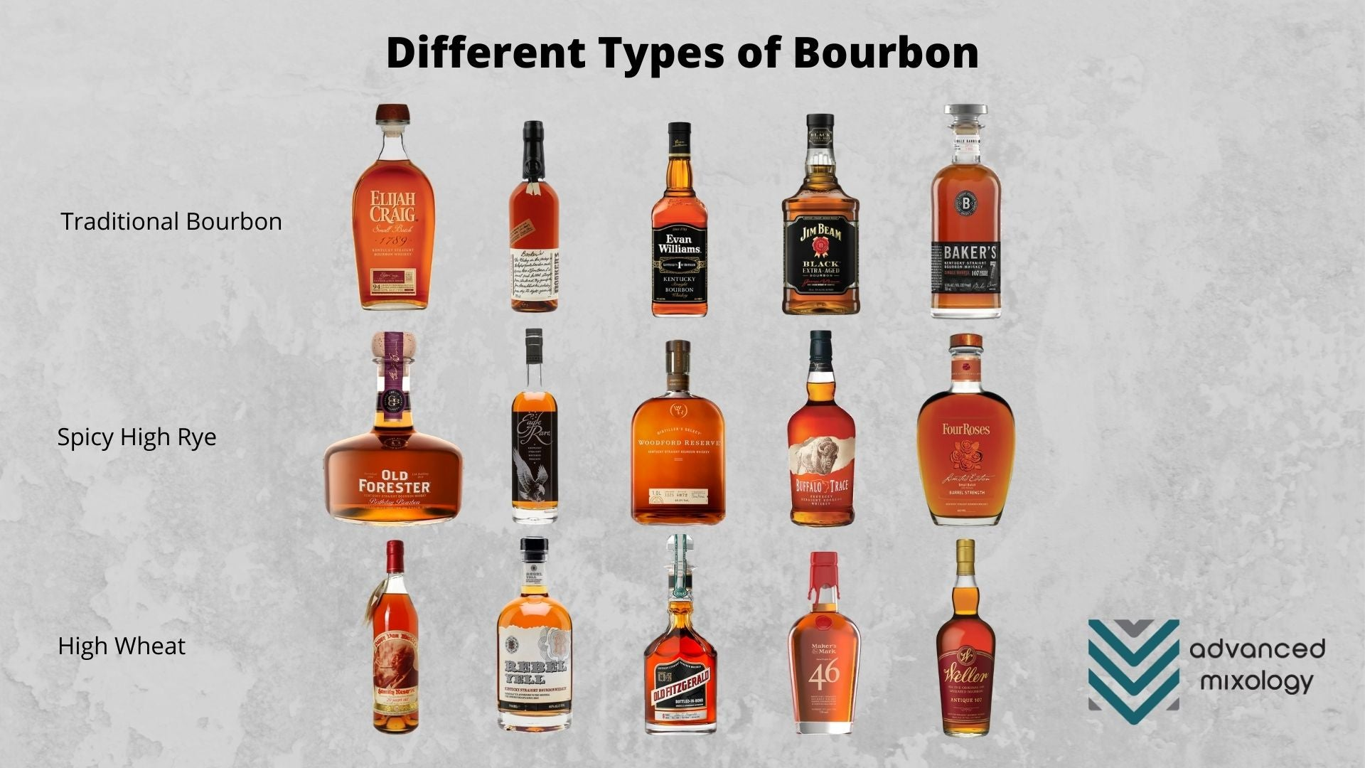 Different Types of Bourbon