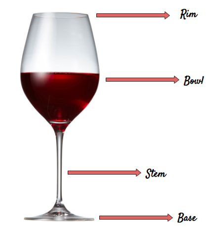 Parts of a Wine Glass - AdvancedMixology