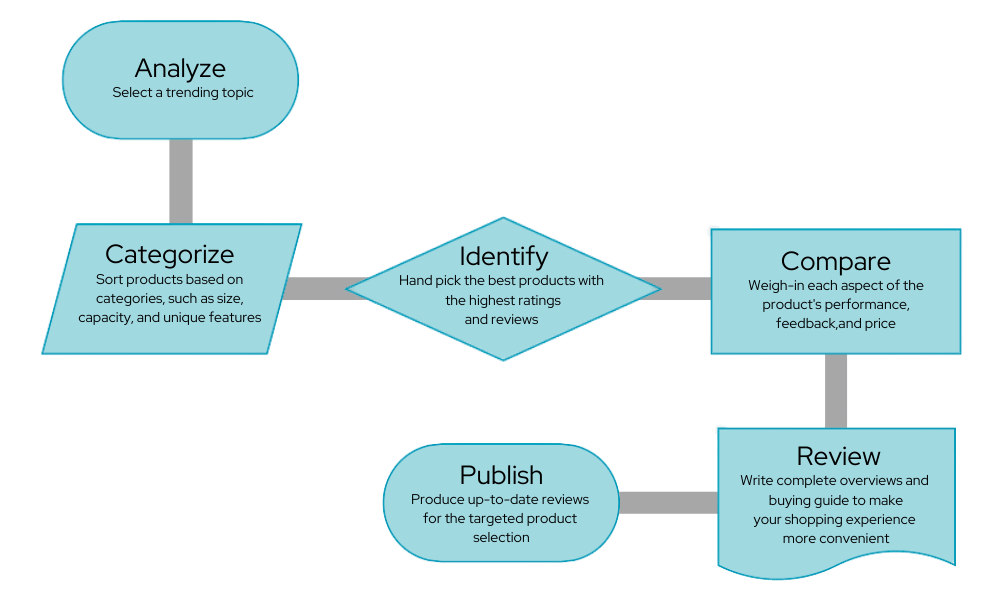 Step-by-step Review Process