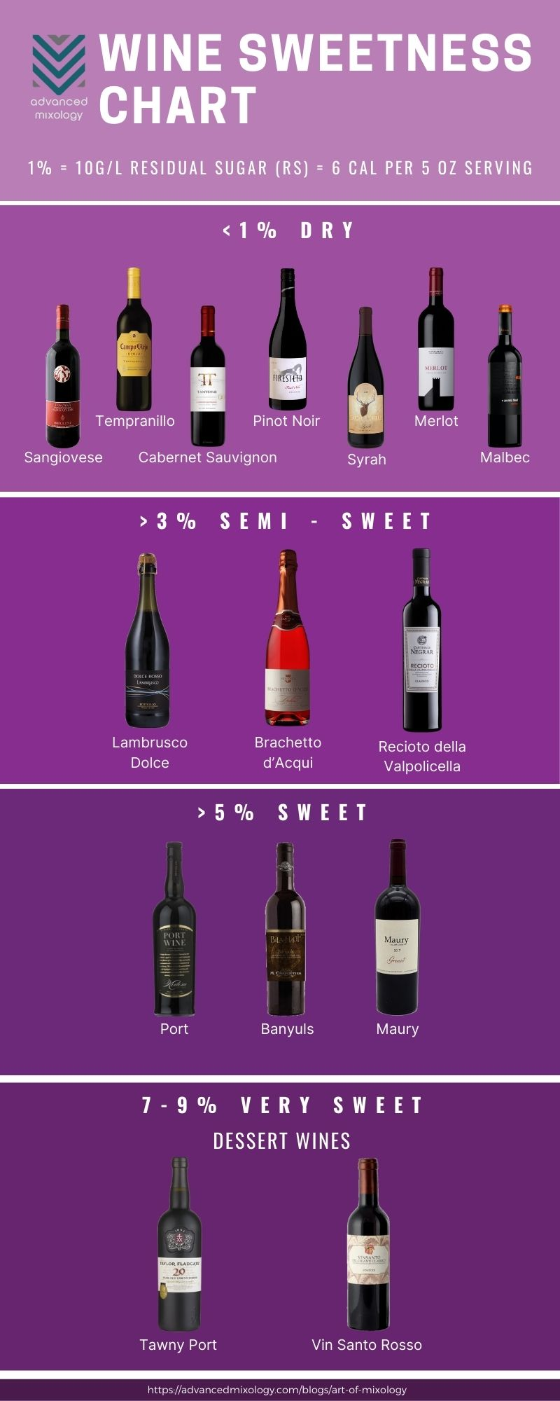 Sweet Red Wine Infographic by advancedmixology.com