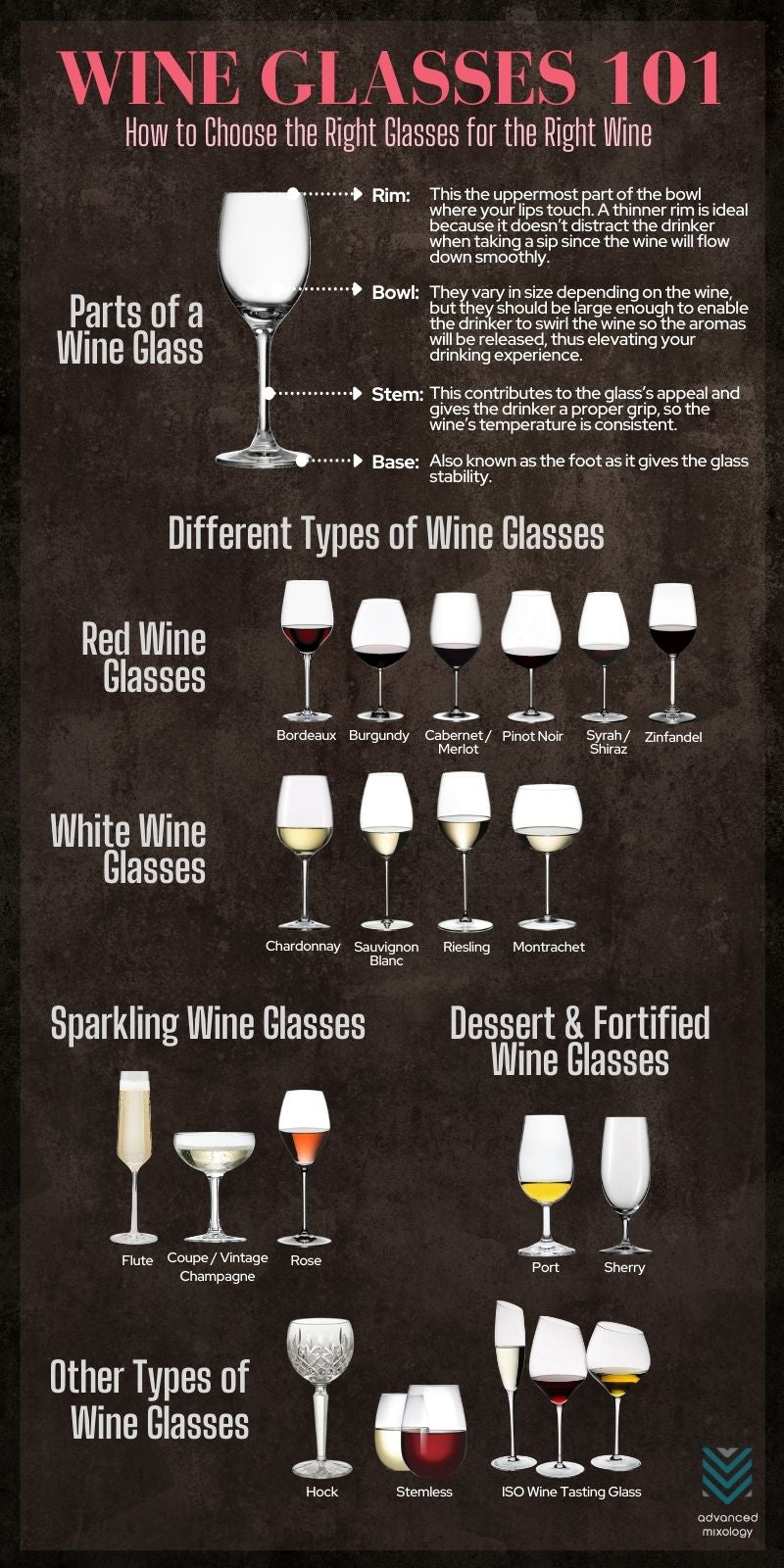 Types Of Wine Glasses: Sizes, Volume, Height & Why They Matter