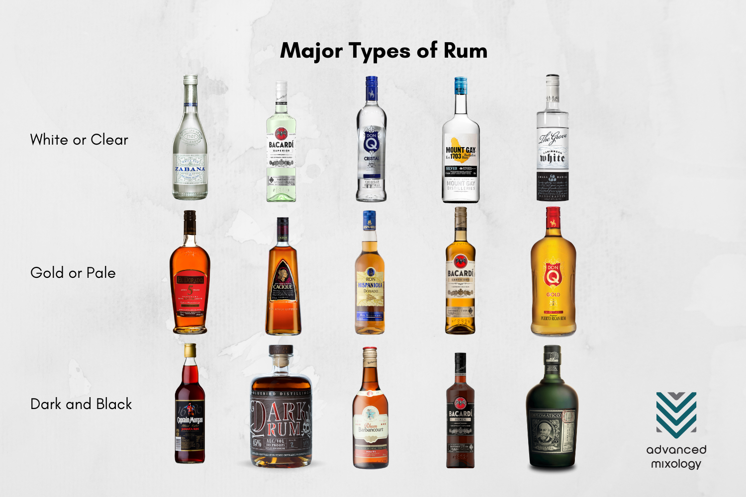 Different Kinds of Rum and How To Make Them