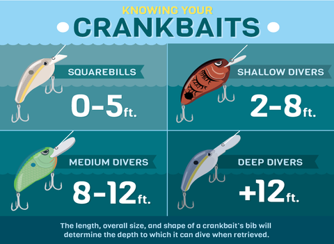 Crankbait depths