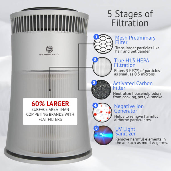 5-Speed Air Purifier with True HEPA Filter