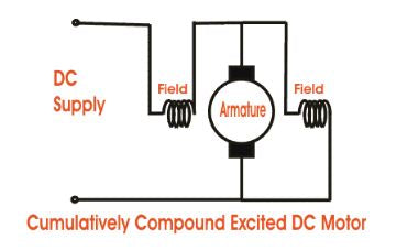 Compound Wound Self Excited DC Motor