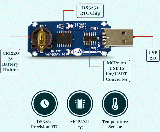 USB Real Time Clock For Pi