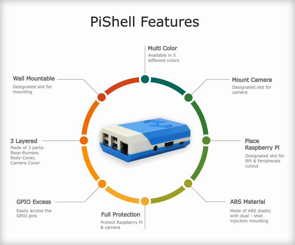 PiShell features