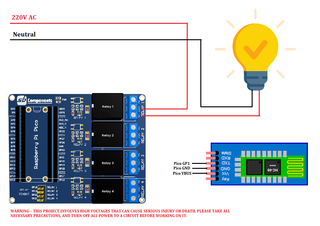 Home Automation System with Raspberry Pi Pico