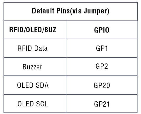 Pinout for Pico RFID Expansion