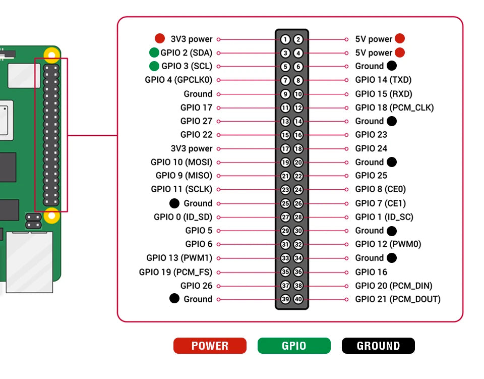 Serial Expansion Pinouts for Raspberry Pi