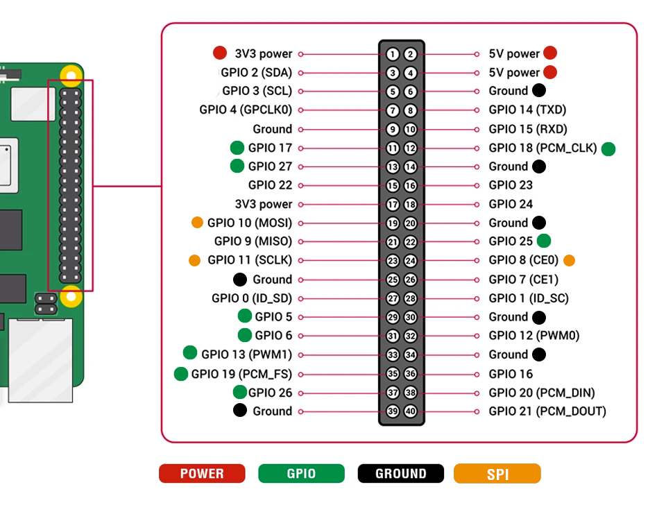 Round LCD HAT for Raspberry Pi Pinout Definition
