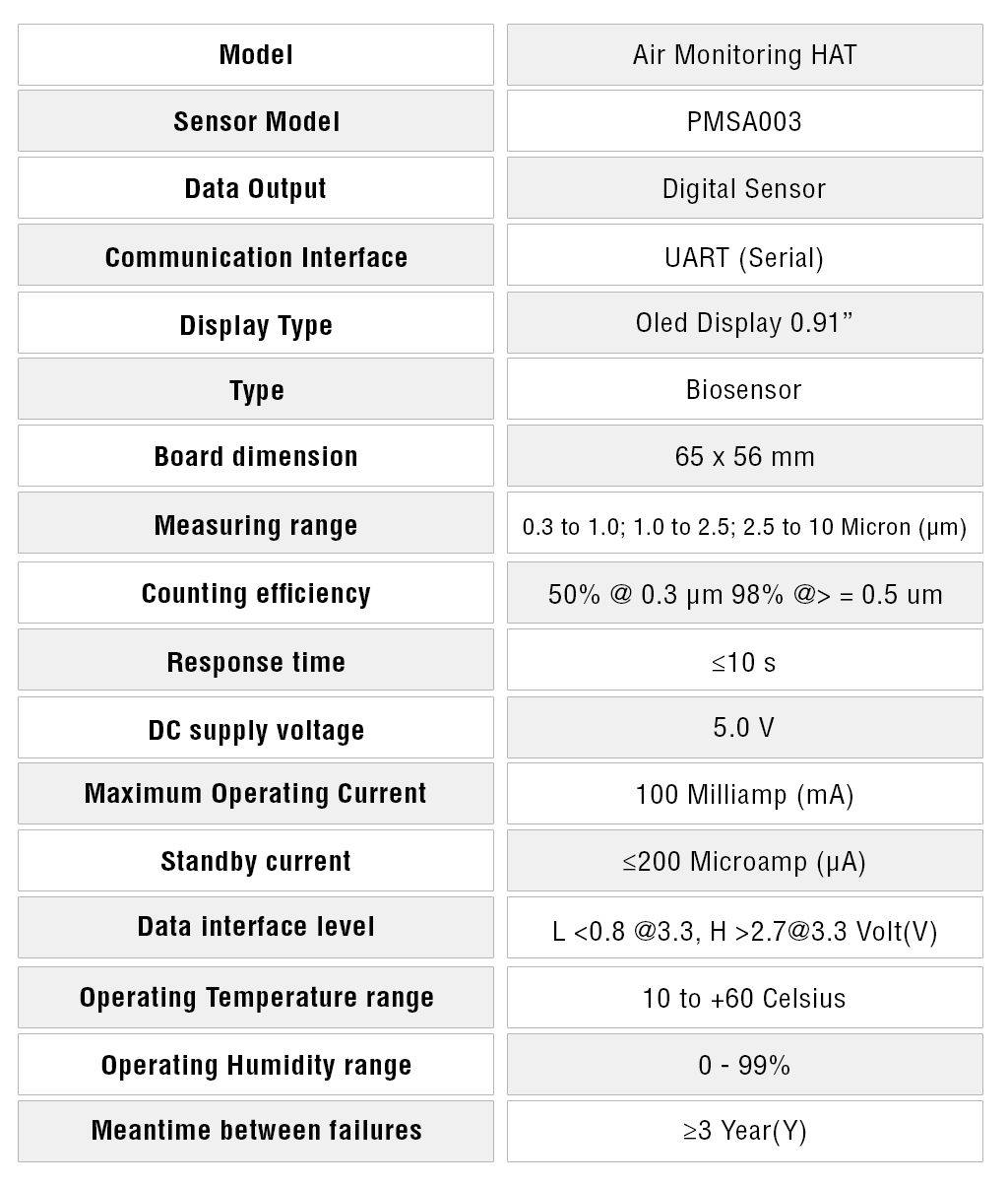 Air Monitoring HAT Specifications