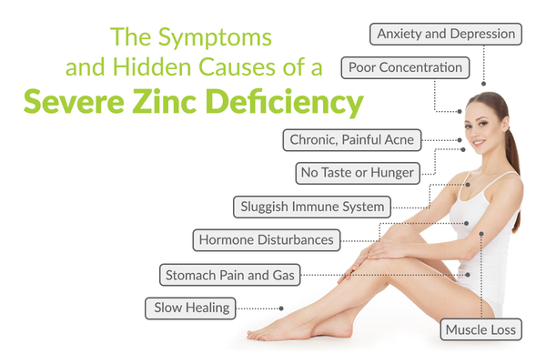 The Symptoms and Hidden Causes of a Severe Zinc Deficiency