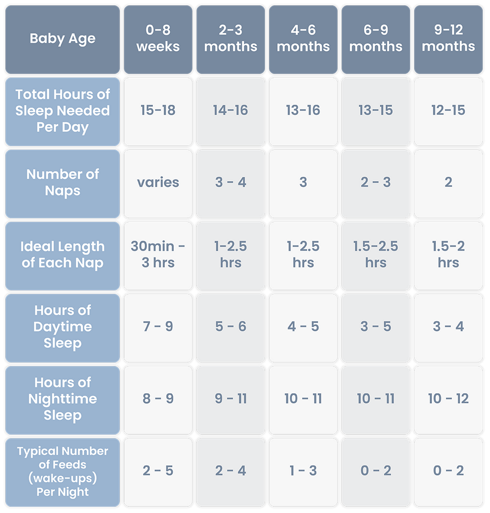 Chart showing Baby Sleep Patterns by Age