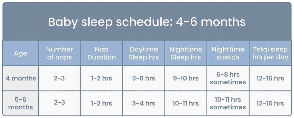 Baby Sleep Schedule Chart for ages 4 to 6 Months