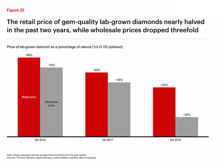 Why have lab-created diamond values dropped by nearly 50% since 2017?