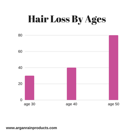 hair loss by ages arganrain hair care products