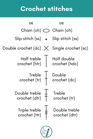 Conversions from UK to US crochet stitches with the chart symbols