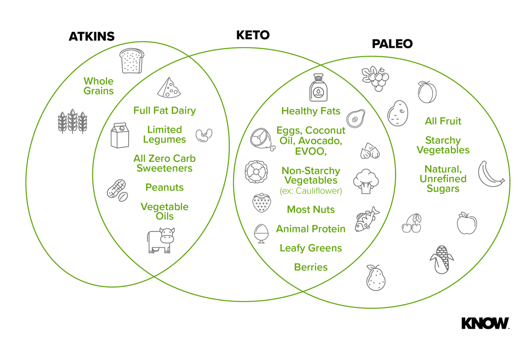 Diet Venn Diagram