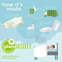 Load image into Gallery viewer, planetWISE® eco-Friendly Pillow