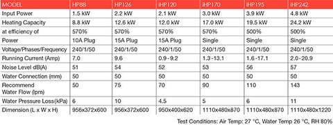 Astral Heat Pump Specifications
