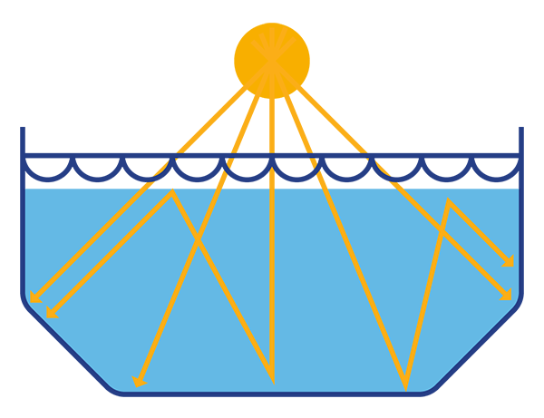 Pool Covers - How The Solar Heating Works