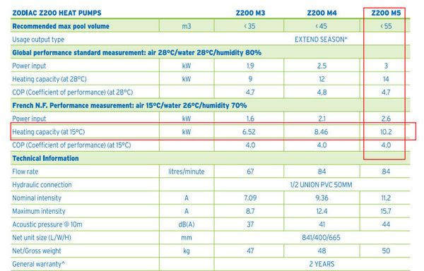 Zodiac Z200 Heat Pump Specifications