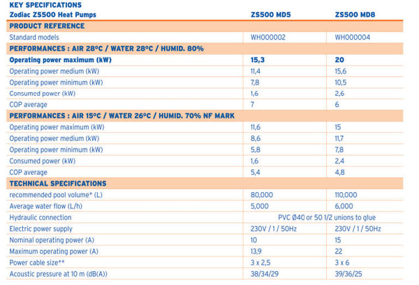 Zodiac ZS500 Heat Pump Specifications