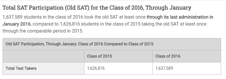 2016 SAT Scores Were the Lowest in the Last 20 Years