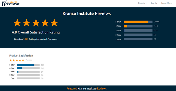 Kranse Institute Review [2021] -Should you buy it?