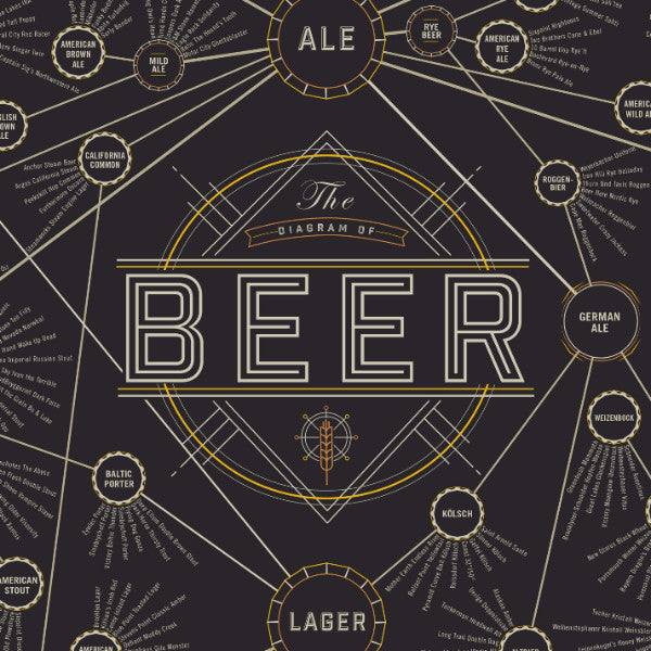 The Diagram of Beer - Northlight Homestore