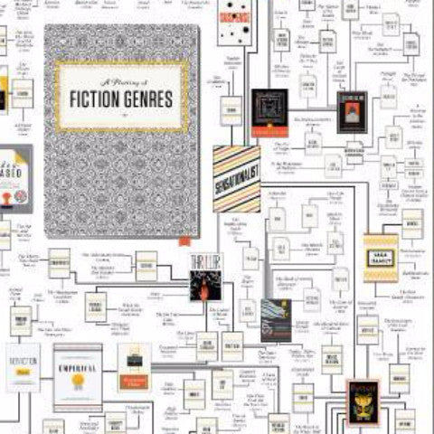 A Plotting of Fictional Genres