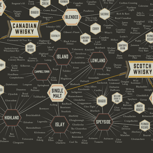 The Many Varieties of Whisky - Northlight Homestore