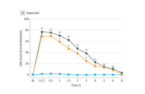 Mean Ratings for Visual Analog Scale (VAS) Item Drug Effect From the Drug Effect Questionnaire Displayed Over Time and Across Δ9-Tetrahydrocannabinol Dose for Vaporized Conditions